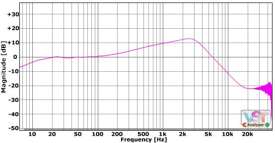 audio software Pultec EQ Mavec high boost/cut eq